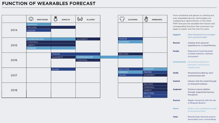 Wearables-forecast