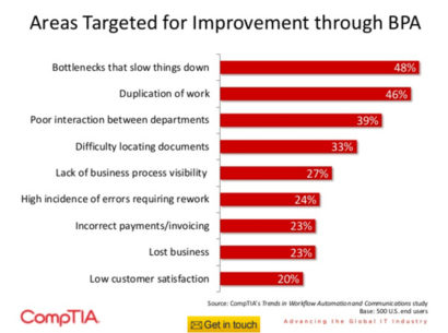 three ways to cut costs through business automation